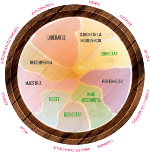 Mapa Motivacional del Consumidor de Vino